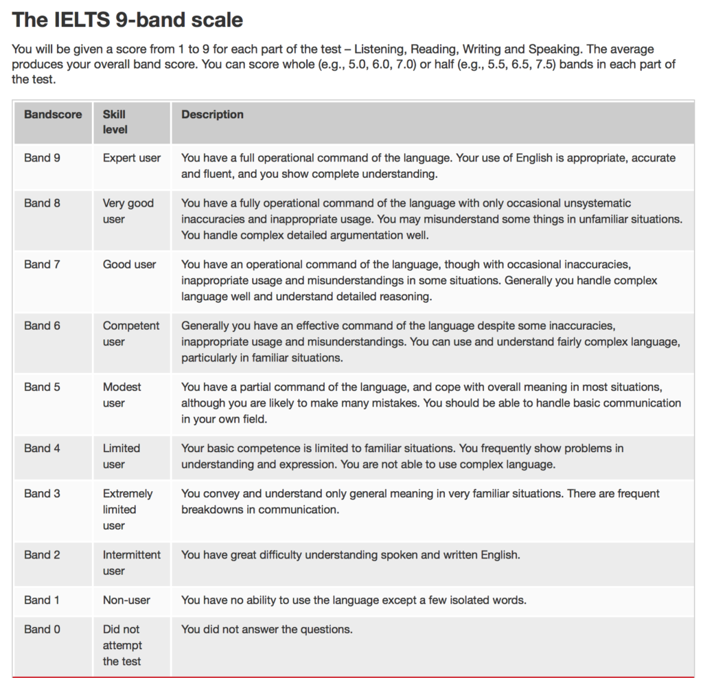IELTS 9 band score scale